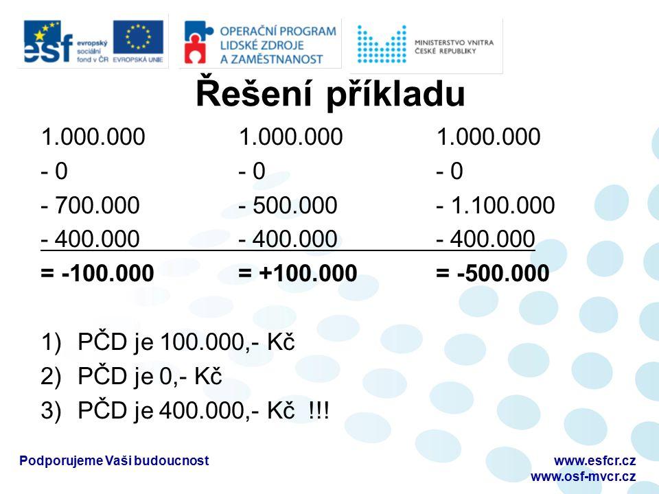 Řešení příkladu 1.000.0001.000.0001.000.000 - 0- 0- 0 - 700.000- 500.000- 1.100.000 - 400.000- 400.000- 400.000 = -100.000= +100.000= -500.000 1)PČD je 100.000,- Kč 2)PČD je 0,- Kč 3)PČD je 400.000,- Kč !!.