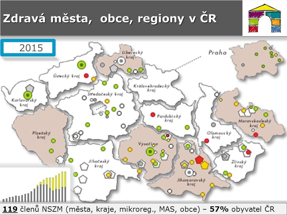Zdravá města, obce, regiony v ČR 2015 119 členů NSZM (města, kraje, mikroreg., MAS, obce) – 57% obyvatel ČR