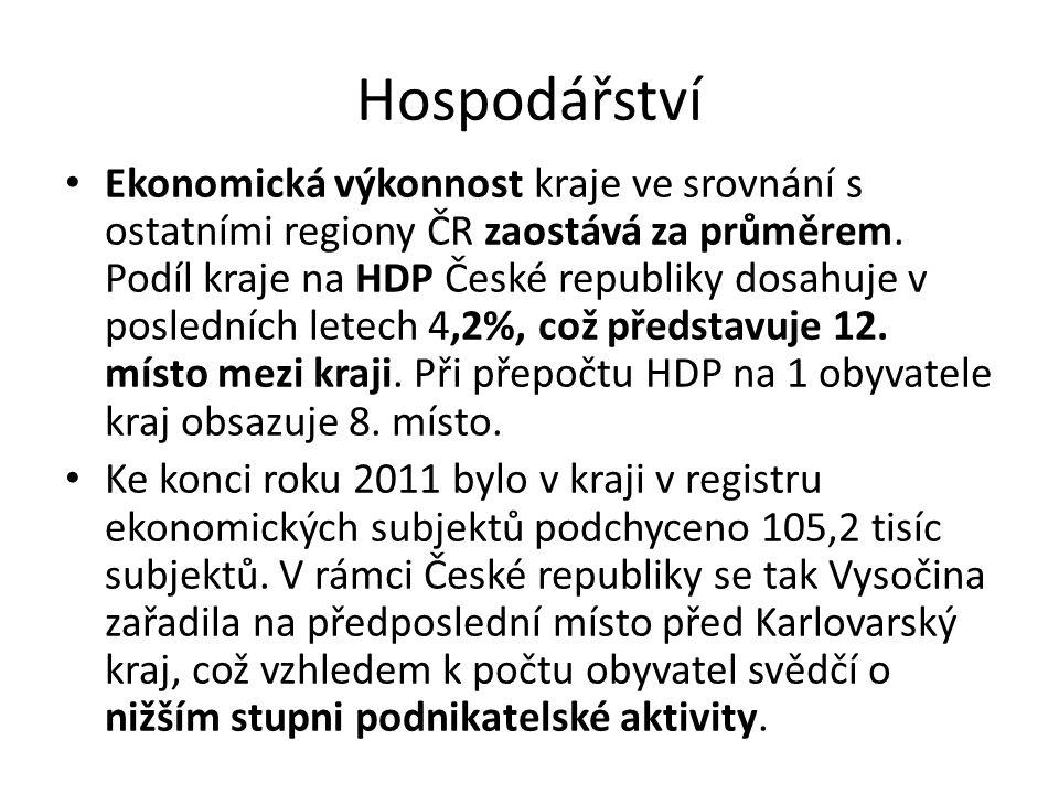 Hospodářství Ekonomická výkonnost kraje ve srovnání s ostatními regiony ČR zaostává za průměrem.