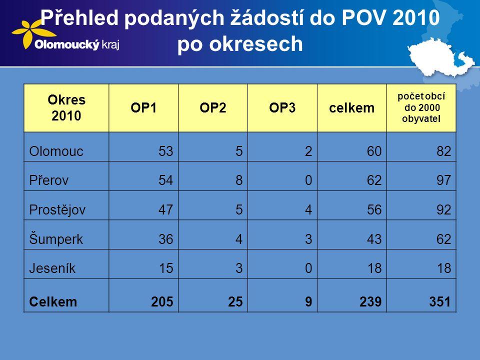Přehled podaných žádostí do POV 2010 po okresech Okres 2010 OP1OP2OP3celkem počet obcí do 2000 obyvatel Olomouc53526082 Přerov54806297 Prostějov47545692 Šumperk36434362 Jeseník153018 Celkem205259239351