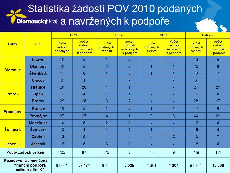 Statistika žádostí POV 2010 podaných a navržených k podpoře OkresORP OP 1OP 2OP 3Celkem Počet žádostí podaných počet žádostí navržených k podpoře počet podaných žádostí počet žádostí navržených k podpoře počet Podaných žádostí Počet žádostí navržených k podpoře počet podaných žádostí počet žádostí navržených k podpoře Olomouc Litovel12510--135 Olomouc2253011266 Šternberk1161011137 Uničov81----81 Přerov Hranice20 41--2421 Lipník9411--105 Přerov251532--2817 Prostějov Konice1051011126 Prostějov371741334421 Šumperk Mohelnice10520--125 Šumperk1342011165 Zábřeh135--22157 Jeseník 15530--185 Počty žádostí celkem2059725599239111 Požadovaná a navržená finanční podpora celkem v tis.