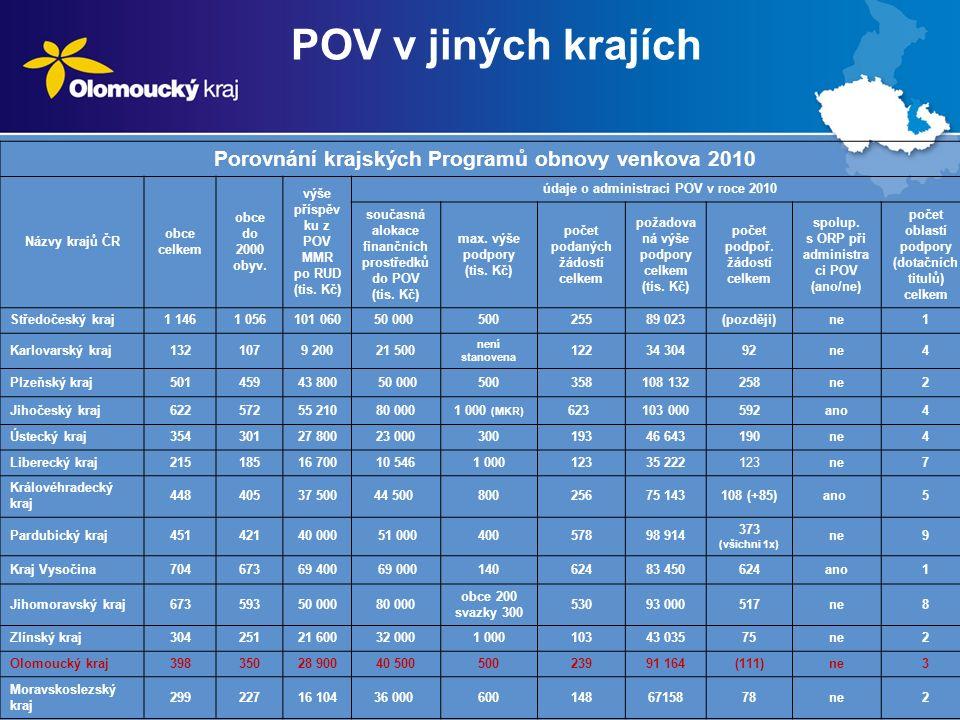 Porovnání krajských Programů obnovy venkova 2010 Názvy krajů ČR obce celkem obce do 2000 obyv.