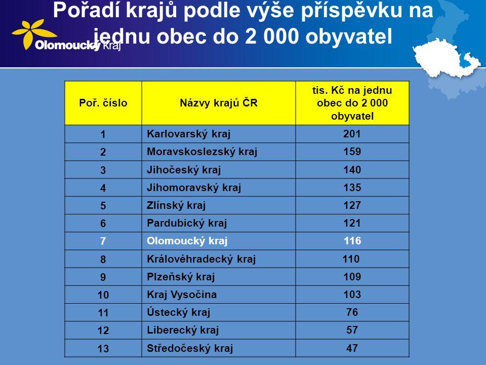 Pořadí krajů podle výše příspěvku na jednu obec do 2 000 obyvatel Poř.