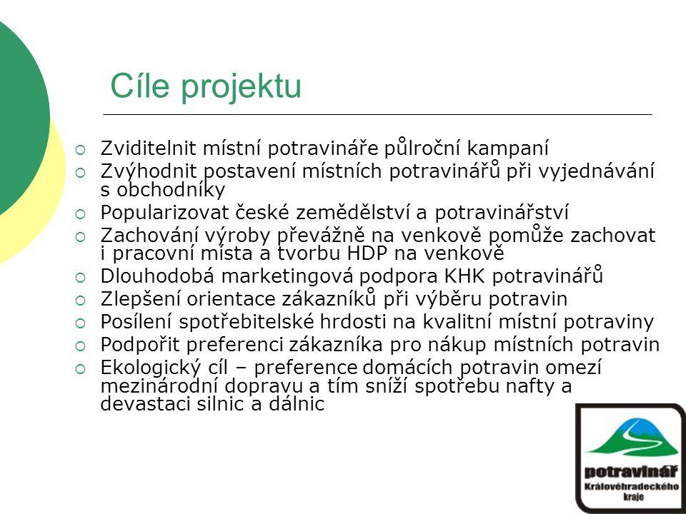 Cíle projektu  Zviditelnit místní potravináře půlroční kampaní  Zvýhodnit postavení místních potravinářů při vyjednávání s obchodníky  Popularizovat české zemědělství a potravinářství  Zachování výroby převážně na venkově pomůže zachovat i pracovní místa a tvorbu HDP na venkově  Dlouhodobá marketingová podpora KHK potravinářů  Zlepšení orientace zákazníků při výběru potravin  Posílení spotřebitelské hrdosti na kvalitní místní potraviny  Podpořit preferenci zákazníka pro nákup místních potravin  Ekologický cíl – preference domácích potravin omezí mezinárodní dopravu a tím sníží spotřebu nafty a devastaci silnic a dálnic