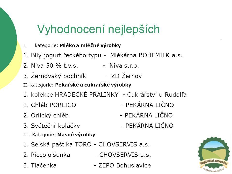 Vyhodnocení nejlepších I.kategorie: Mléko a mléčné výrobky 1. Bílý jogurt řeckého typu - Mlékárna BOHEMILK a.s. 2. Niva 50 % t.v.s. - Niva s.r.o. 3. Ž