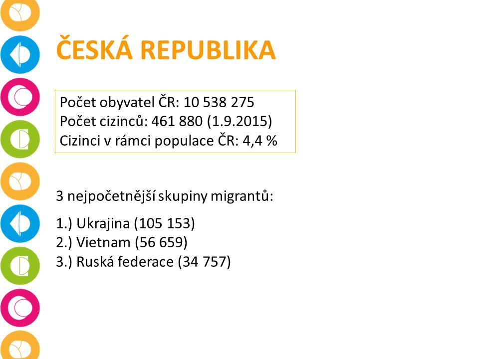 ČESKÁ REPUBLIKA Počet obyvatel ČR: 10 538 275 Počet cizinců: 461 880 (1.9.2015) Cizinci v rámci populace ČR: 4,4 % 3 nejpočetnější skupiny migrantů: 1.) Ukrajina (105 153) 2.) Vietnam (56 659) 3.) Ruská federace (34 757)