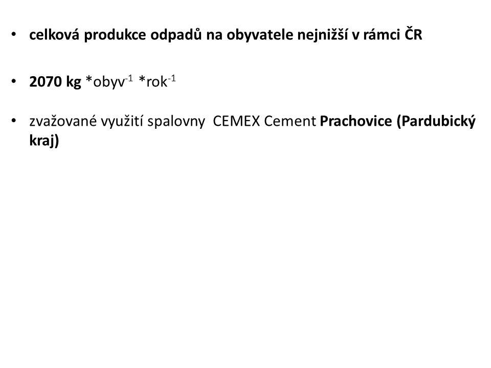 celková produkce odpadů na obyvatele nejnižší v rámci ČR 2070 kg *obyv -1 *rok -1 zvažované využití spalovny CEMEX Cement Prachovice (Pardubický kraj)