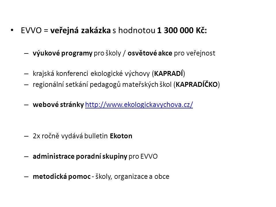 EVVO = veřejná zakázka s hodnotou 1 300 000 Kč: – výukové programy pro školy / osvětové akce pro veřejnost – krajská konferenci ekologické výchovy (KAPRADÍ) – regionální setkání pedagogů mateřských škol (KAPRADÍČKO) – webové stránky http://www.ekologickavychova.cz/http://www.ekologickavychova.cz/ – 2x ročně vydává bulletin Ekoton – administrace poradní skupiny pro EVVO – metodická pomoc - školy, organizace a obce
