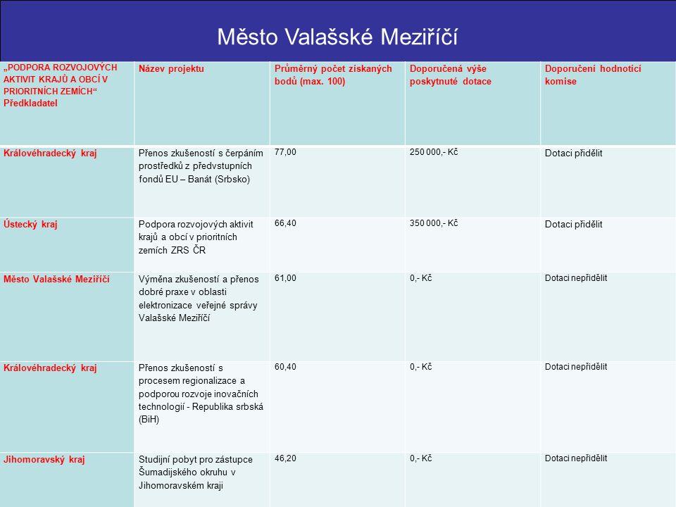 """Město Valašské Meziříčí """"PODPORA ROZVOJOVÝCH AKTIVIT KRAJŮ A OBCÍ V PRIORITNÍCH ZEMÍCH Předkladatel Název projektu Průměrný počet získaných bodů (max."""