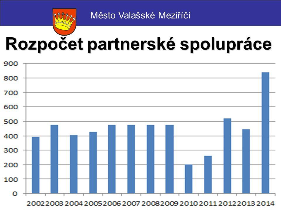 Rozpočet partnerské spolupráce