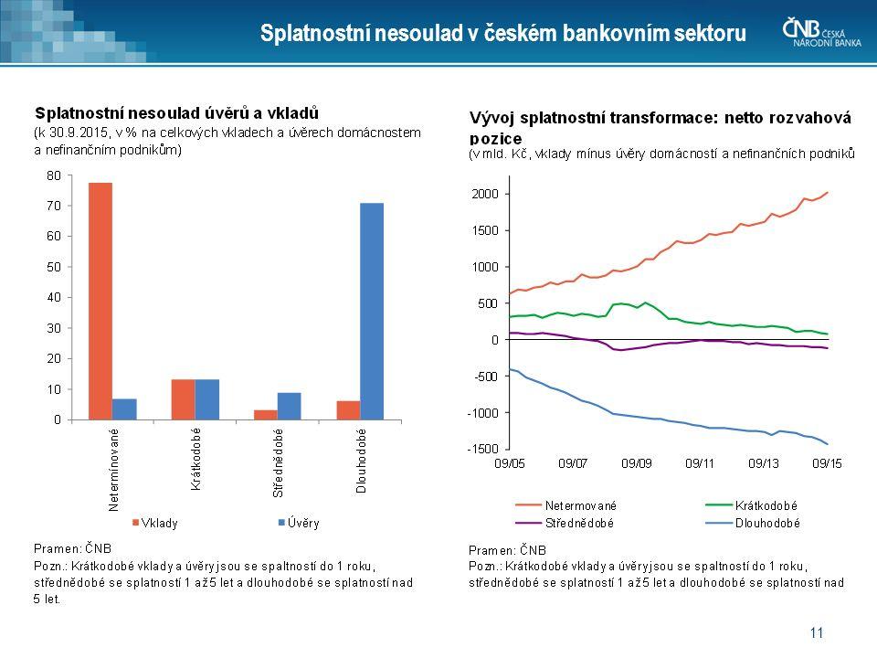 11 Splatnostní nesoulad v českém bankovním sektoru