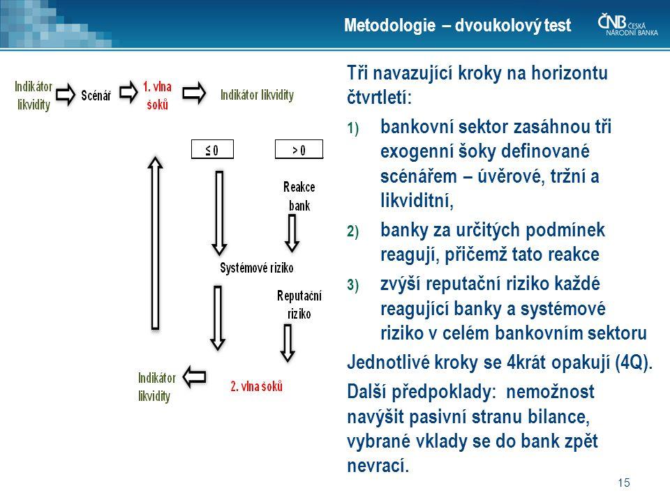 15 Metodologie – dvoukolový test Tři navazující kroky na horizontu čtvrtletí: 1) bankovní sektor zasáhnou tři exogenní šoky definované scénářem – úvěrové, tržní a likviditní, 2) banky za určitých podmínek reagují, přičemž tato reakce 3) zvýší reputační riziko každé reagující banky a systémové riziko v celém bankovním sektoru Jednotlivé kroky se 4krát opakují (4Q).