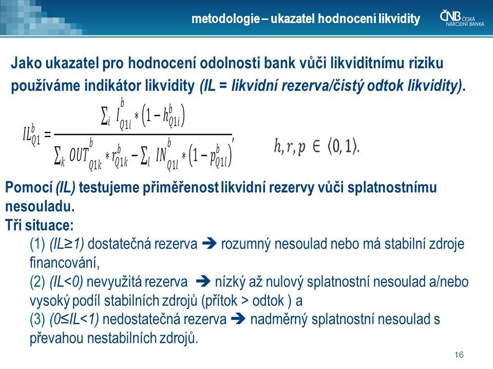16 metodologie – ukazatel hodnocení likvidity Jako ukazatel pro hodnocení odolnosti bank vůči likviditnímu riziku používáme indikátor likvidity (IL = likvidní rezerva/čistý odtok likvidity).