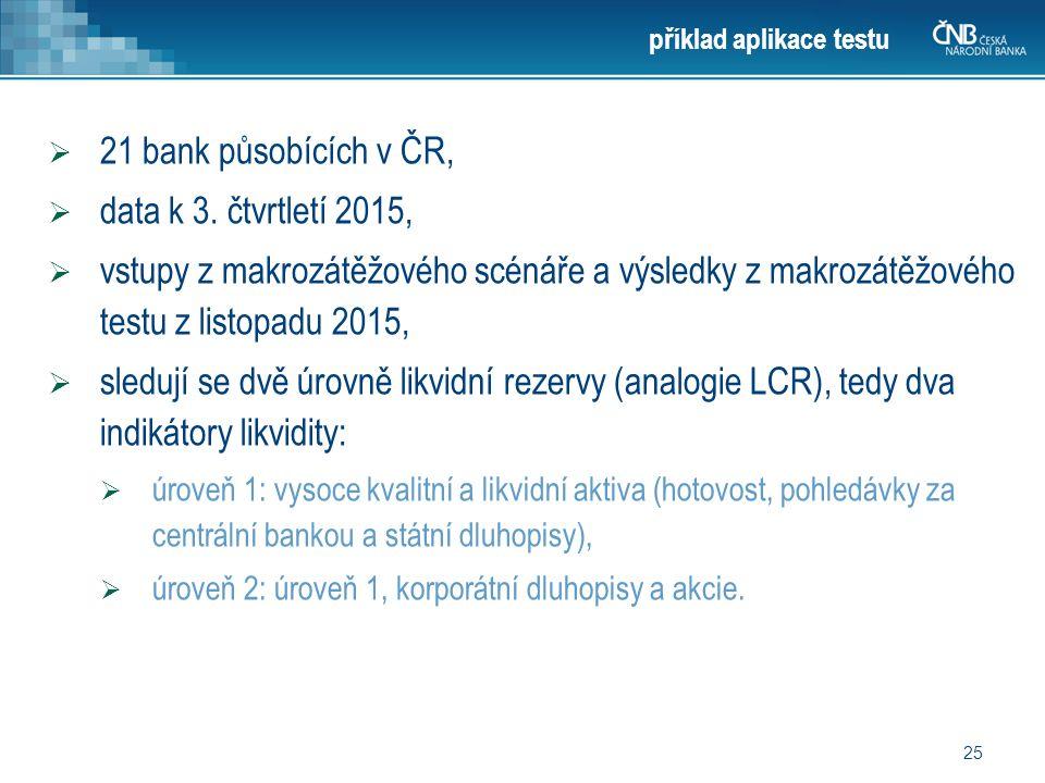 25 příklad aplikace testu  21 bank působících v ČR,  data k 3.
