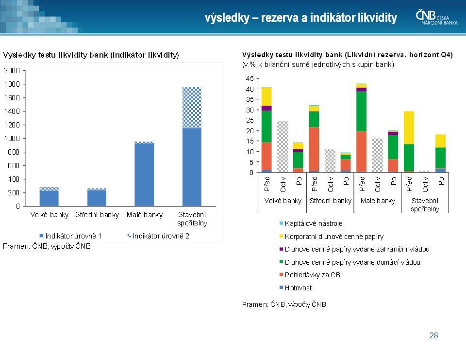 28 výsledky – rezerva a indikátor likvidity