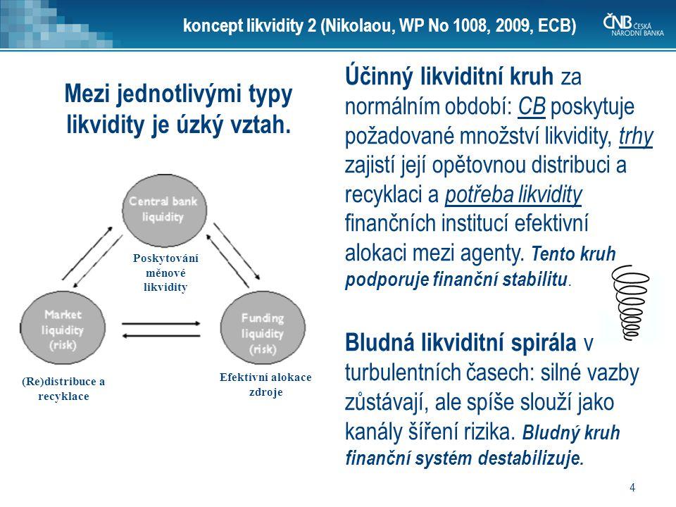 4 koncept likvidity 2 (Nikolaou, WP No 1008, 2009, ECB) Mezi jednotlivými typy likvidity je úzký vztah.