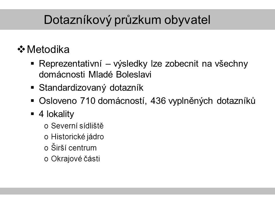 Dotazníkový průzkum obyvatel  Metodika  Reprezentativní – výsledky lze zobecnit na všechny domácnosti Mladé Boleslavi  Standardizovaný dotazník  Osloveno 710 domácností, 436 vyplněných dotazníků  4 lokality oSeverní sídliště oHistorické jádro oŠirší centrum oOkrajové části