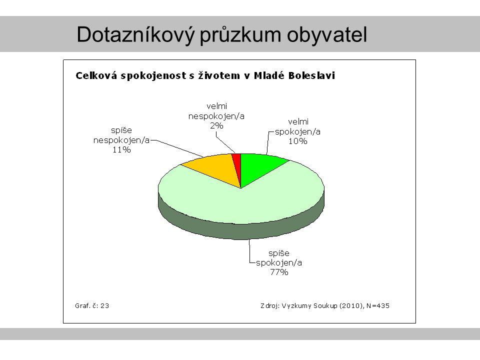 Dotazníkový průzkum obyvatel