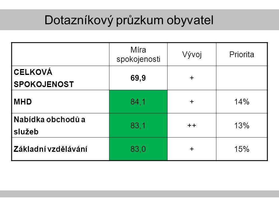 Míra spokojenosti VývojPriorita CELKOVÁ SPOKOJENOST 69,9 + MHD84,1+14% Nabídka obchodů a služeb 83,1++13% Základní vzdělávání83,0+15%