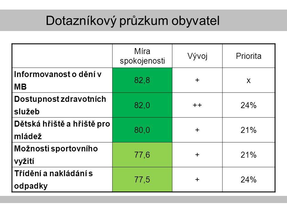 Dotazníkový průzkum obyvatel Míra spokojenosti VývojPriorita Informovanost o dění v MB 82,8+x Dostupnost zdravotních služeb 82,0++24% Dětská hřiště a hřiště pro mládež 80,0+21% Možnosti sportovního vyžití 77,6+21% Třídění a nakládání s odpadky 77,5+24%