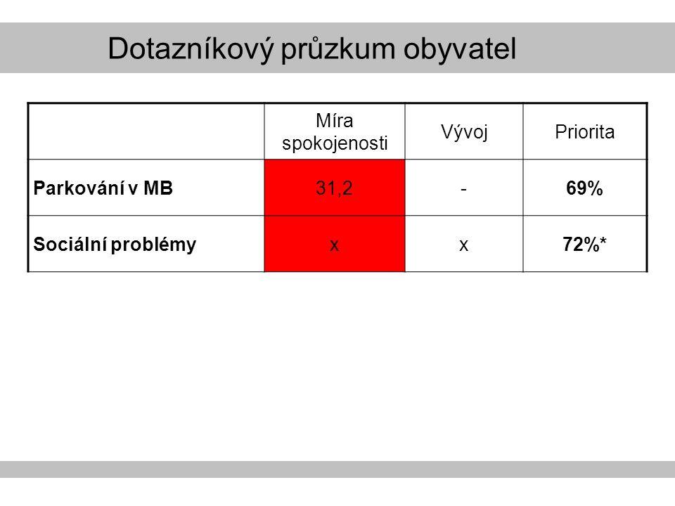 Dotazníkový průzkum obyvatel Míra spokojenosti VývojPriorita Parkování v MB31,2-69% Sociální problémyxx72%*