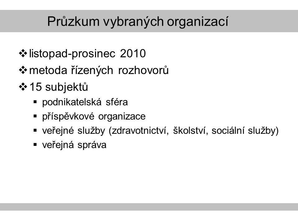 Průzkum vybraných organizací  listopad-prosinec 2010  metoda řízených rozhovorů  15 subjektů  podnikatelská sféra  příspěvkové organizace  veřejné služby (zdravotnictví, školství, sociální služby)  veřejná správa