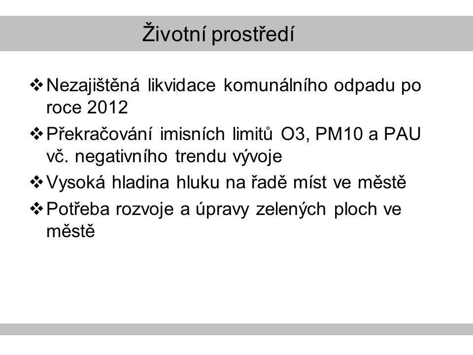 Životní prostředí  Nezajištěná likvidace komunálního odpadu po roce 2012  Překračování imisních limitů O3, PM10 a PAU vč.