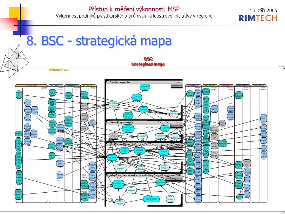 15. září 2005 Přístup k měření výkonnosti MSP Výkonnost podniků plastikářského průmyslu a klastrové iniciativy v regionu 14 8. BSC - strategická mapa