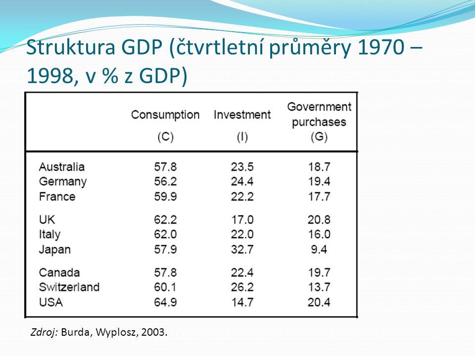 Struktura GDP (čtvrtletní průměry 1970 – 1998, v % z GDP) Zdroj: Burda, Wyplosz, 2003.