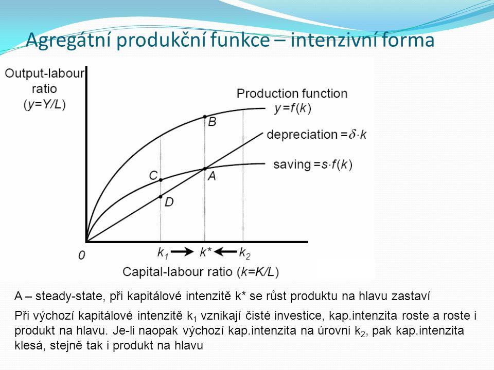 Agregátní produkční funkce – intenzivní forma A – steady-state, při kapitálové intenzitě k* se růst produktu na hlavu zastaví Při výchozí kapitálové i