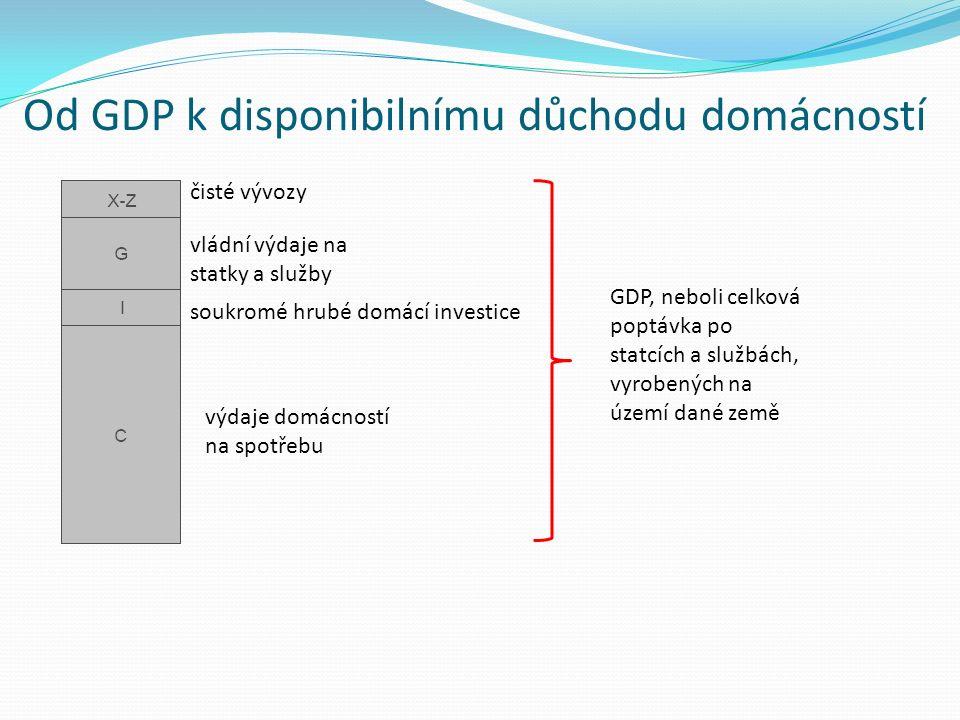 Od GDP k disponibilnímu důchodu domácností čisté vývozy vládní výdaje na statky a služby soukromé hrubé domácí investice výdaje domácností na spotřebu