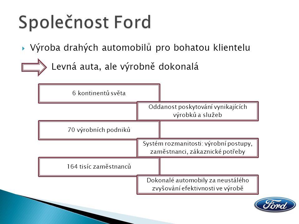  Vstup na trh v roce 1993  Společnost s ručením omezením (100 % podíl Ford Motor Company) Společnost 2012 2013 Prodeje v ksPodíl trhu v %Prodej v ksPodíl trhu v % Škoda Auto53 77830,9149 97130,33 Hyundai15 1628,7116 2399,86 Volkswagen15 1858,7314 9489,07 Ford12 7197,319 4605,74 Peugeot6 7253,86*7 2524,40 Celkem174 009100164 736100 *V roce 2012 byl Peugeot až 7.