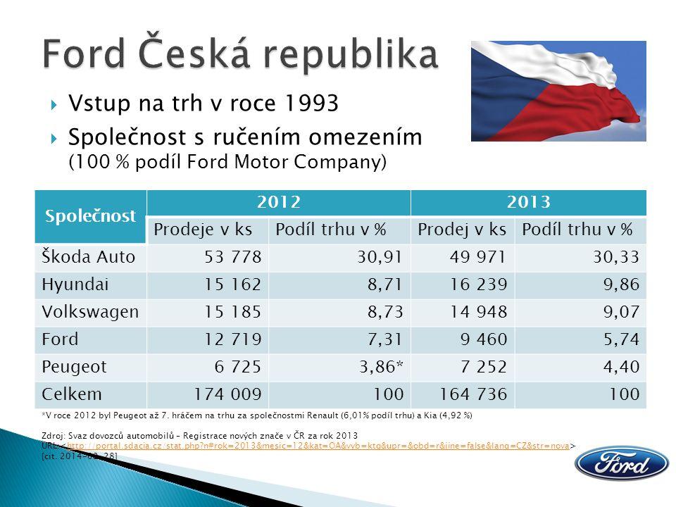  1995: Jiangling Motor Company (30 %)  2001: Changan Ford Automobile Corporation SpolečnostPodíl na trhu v % Shanghai VW9,9 Shanghai GM9,6 FAW – VW9,2 Beijing Hyundai6,5 Dongfeng Nissan5,0 Great Wall Motor3,8 DPCA3,5 Dongfeng Yueda Kia3,5 Changan Ford3,5 Geely Group3,3 Zdroj: Chinadaily.com.cn - Top car brands by sales volume in H1.