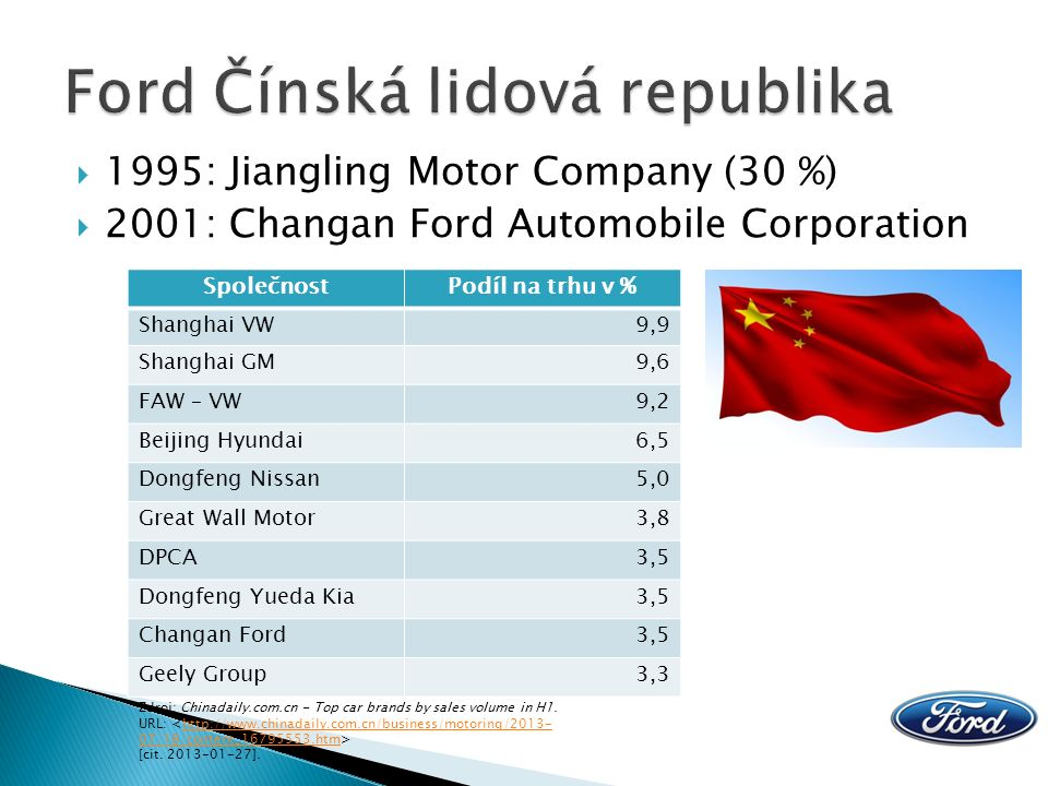  1995: Jiangling Motor Company (30 %)  2001: Changan Ford Automobile Corporation SpolečnostPodíl na trhu v % Shanghai VW9,9 Shanghai GM9,6 FAW – VW9,2 Beijing Hyundai6,5 Dongfeng Nissan5,0 Great Wall Motor3,8 DPCA3,5 Dongfeng Yueda Kia3,5 Changan Ford3,5 Geely Group3,3 Zdroj: Chinadaily.com.cn - Top car brands by sales volume in H1.