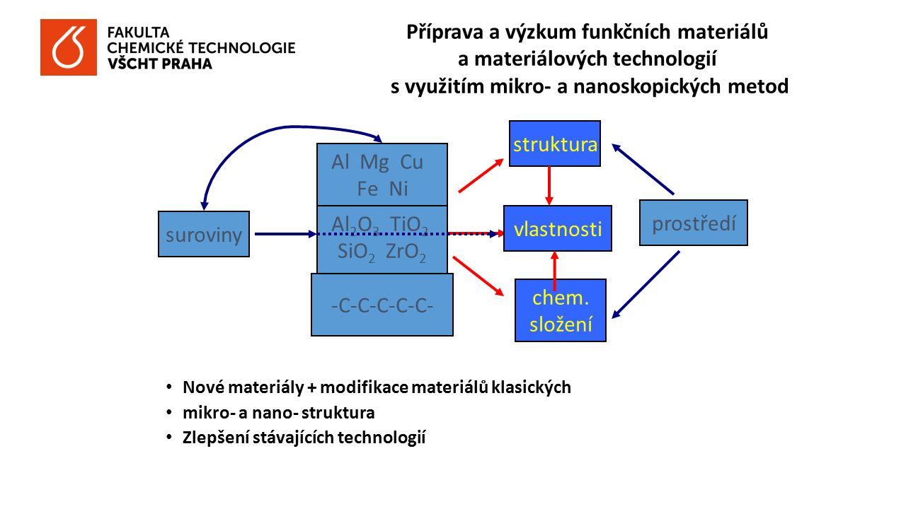 VZ MSM 6046137302 Materiály pro technické aplikace materiály pro elektroniku a fotoniku, supravodiče, magnetooptické vrstvy, iontové vodiče, optické vlnovody, materiály pro laserovou techniku konstrukční materiály: polymerní nanokompozity, amorfní a nanokrystalické slitiny, alkalicky aktivovaná pojiva, materiály pro automobilový průmysl Materiály pro zdraví člověka biomateriály (kostní, dentální, tkáňové implantáty) obalové materiály se zvýšenou odolností proti korozi a degradaci výzkum struktury farmaceutických substancí Materiály a ochrana prostředí recyklace kovonosných odpadů biologicky odbouratelné polymery, recyklace plastů katalyzátory na bázi kovových oxidů vitrifikace odpadů, využití odpadních látek při syntéze anorganických pojiv Aplikace mikroskopických a mikroanalytických metod