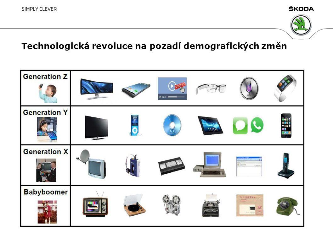 Technologická revoluce na pozadí demografických změn