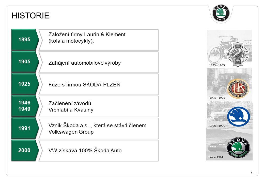 HISTORIE 4 Založení firmy Laurin & Klement (kola a motocykly); Zahájení automobilové výroby Fúze s firmou ŠKODA PLZEŇ Začlenění závodů Vrchlabí a Kvasiny 1895 1905 1925 1946 1949 1946 1949 1991 Vznik Škoda a.s., která se stává členem Volkswagen Group 2000 1895 1905 1925 1946 1949 1946 1949 1991 VW získává 100% Škoda Auto