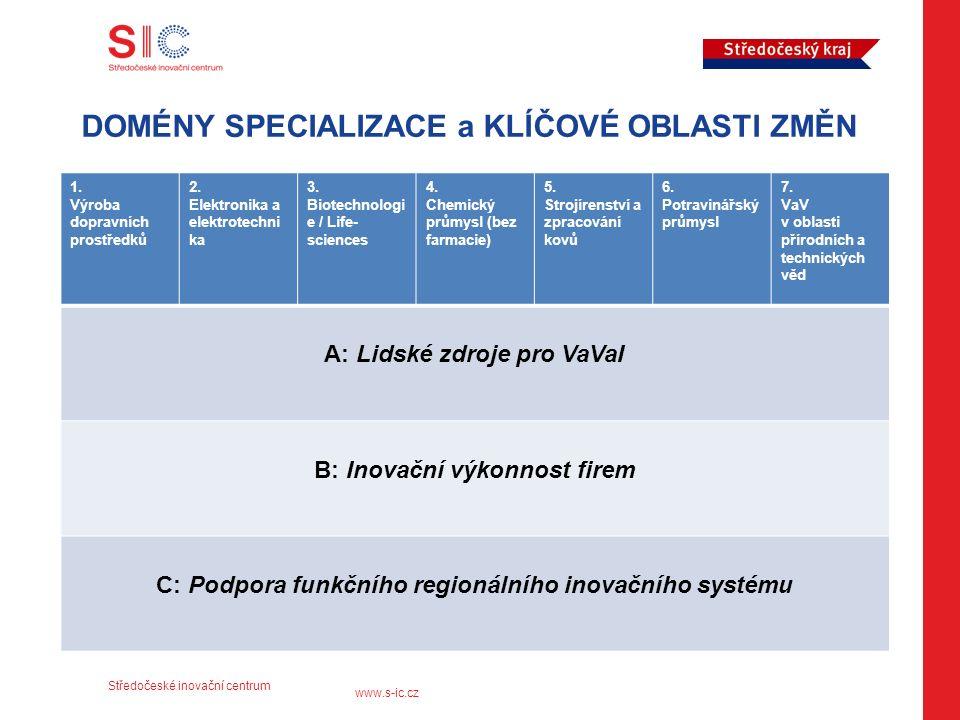 Středočeské inovační centrum www.s-ic.cz DOMÉNY SPECIALIZACE a KLÍČOVÉ OBLASTI ZMĚN 1.