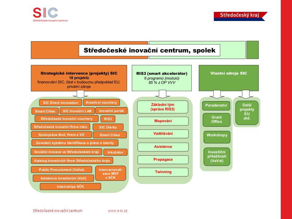 Středočeské inovační centrumwww.s-ic.cz