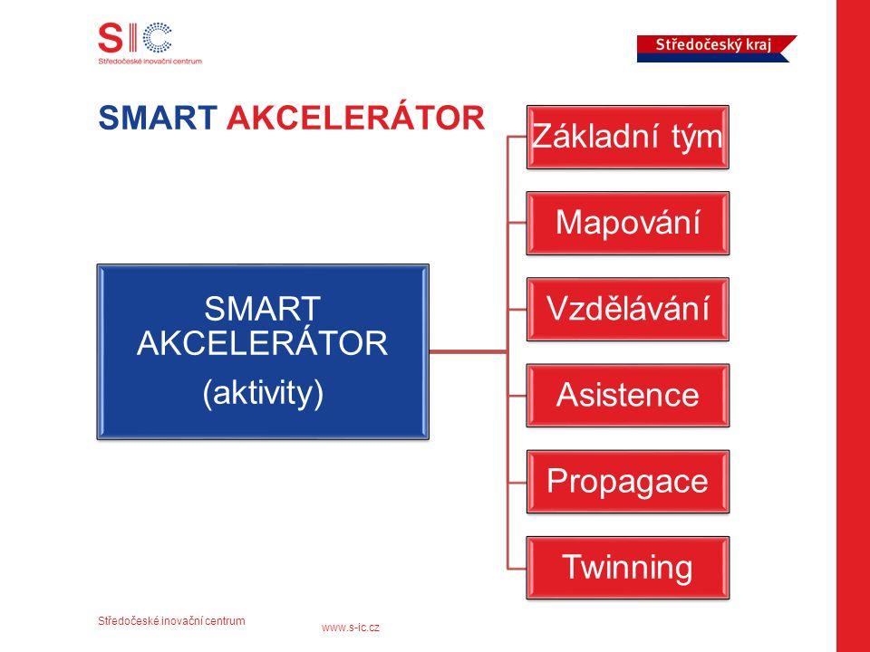 Středočeské inovační centrum www.s-ic.cz SMART AKCELERÁTOR (aktivity) Základní tým Mapování Vzdělávání Asistence Propagace Twinning SMART AKCELERÁTOR