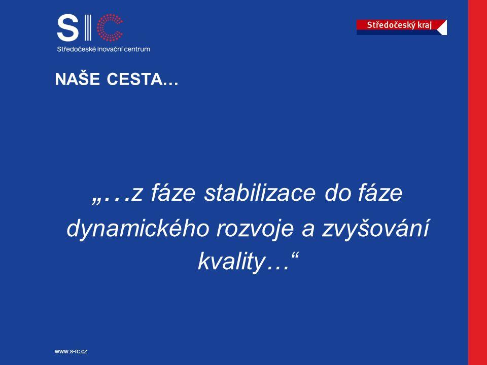 Středočeské inovační centrum www.s-ic.cz Asistence CÍLE AKTIVITY Zvyšovat schopnost využít prostředky poskytované z fondů EU u aktérů v regionu Zvyšovat schopnost připravit do stadia realizovatelnosti kvalitní projekty tak, aby vycházely z komplexní znalosti krajského inovačního systému a odpovídaly jeho reálným potřebám Systematická podpora budování absorpční kapacity v regionu v souladu s potřebami RIS3 Koordinace přípravy projektových záměrů v kraji, přehled o procesu hodnocení předložených žádostí a jejich úspěšnosti Možnost podpory až 10 projektů do výše á 0,5 mil.