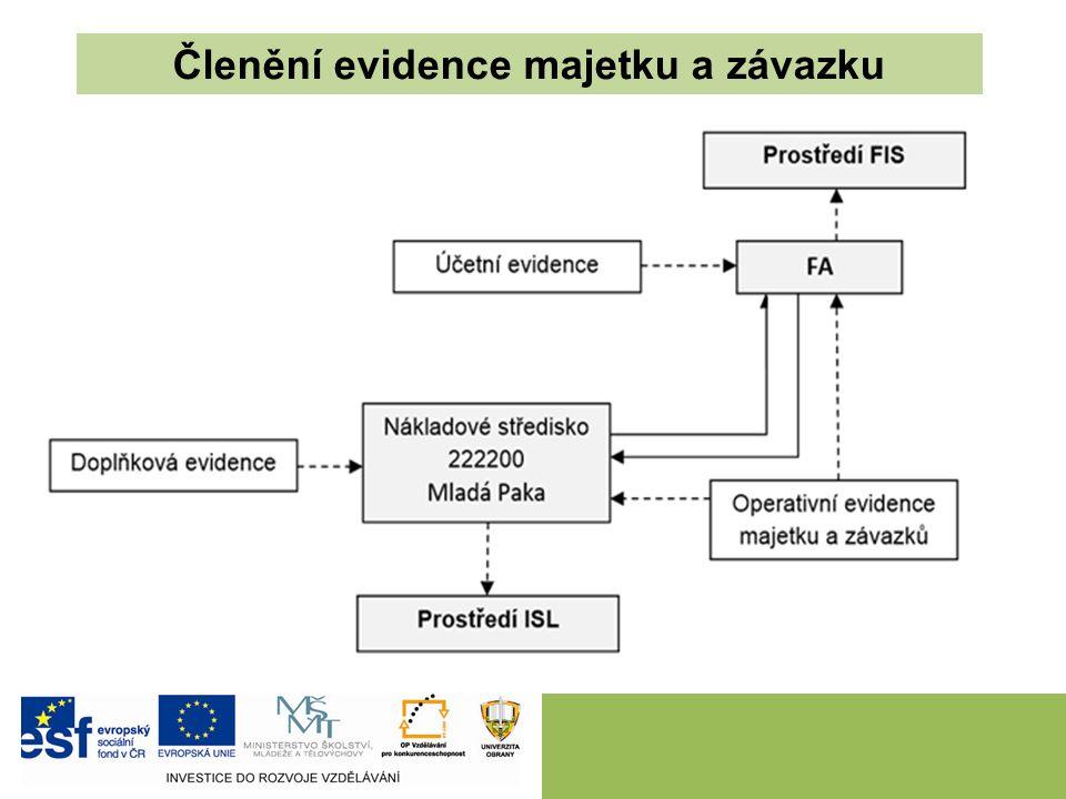 Členění evidence majetku a závazku