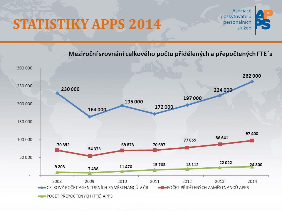 STATISTIKY APPS 2014 Meziroční srovnání celkového počtu přidělených a přepočtených FTE´s