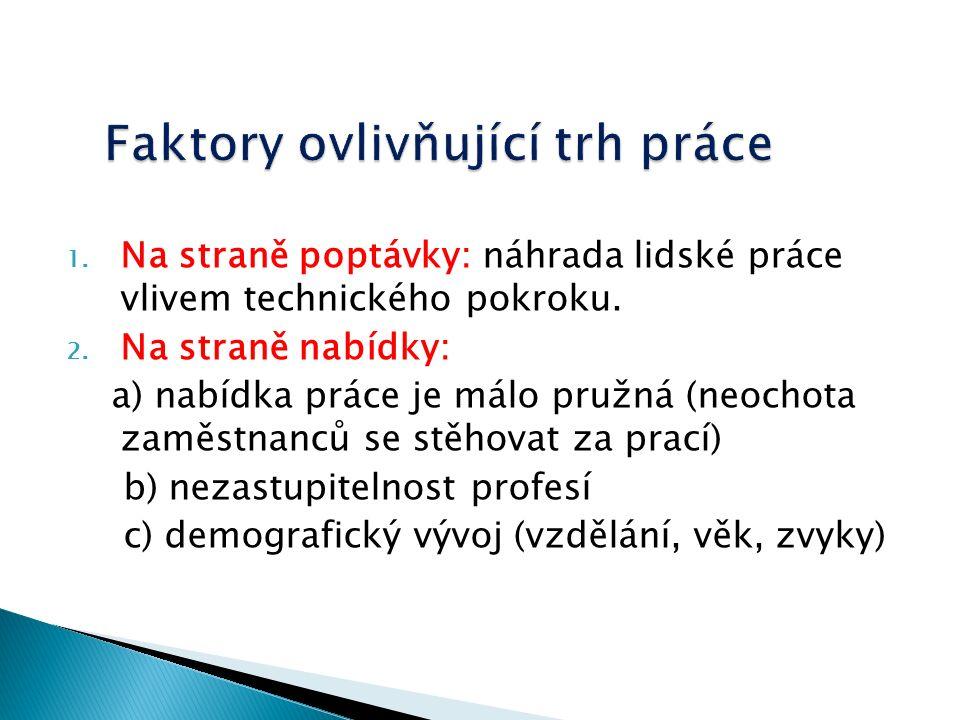 Faktory ovlivňující trh práce 1.