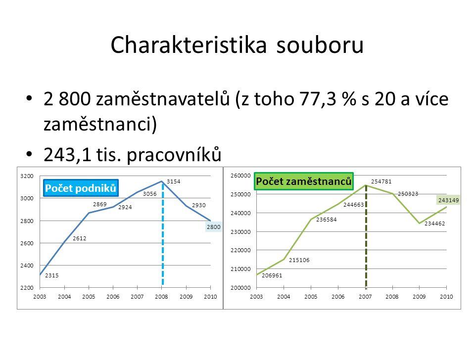 Charakteristika souboru 2 800 zaměstnavatelů (z toho 77,3 % s 20 a více zaměstnanci) 243,1 tis.