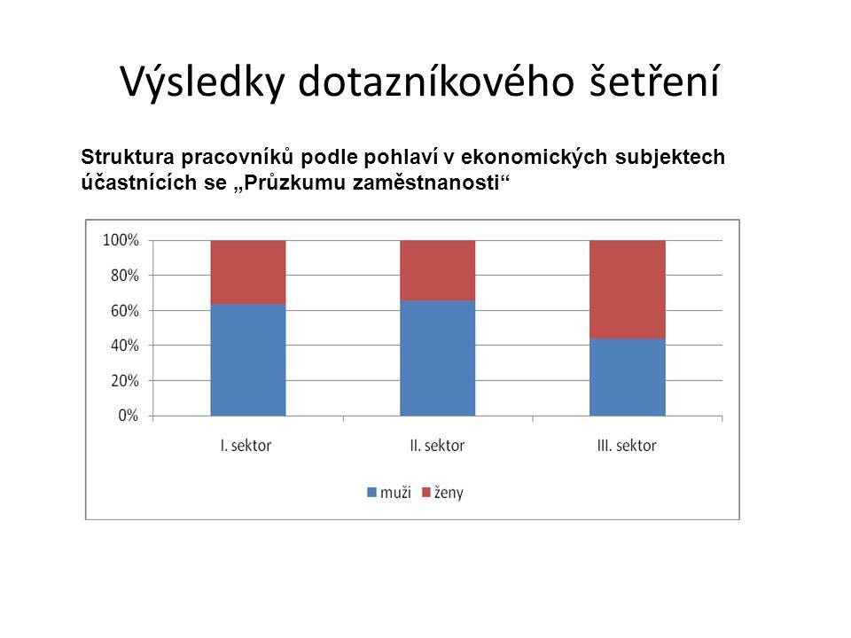 """Výsledky dotazníkového šetření Struktura pracovníků podle pohlaví v ekonomických subjektech účastnících se """"Průzkumu zaměstnanosti"""