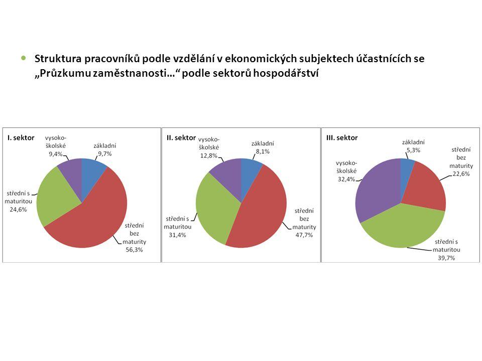 """Struktura pracovníků podle vzdělání v ekonomických subjektech účastnících se """"Průzkumu zaměstnanosti… podle sektorů hospodářství"""