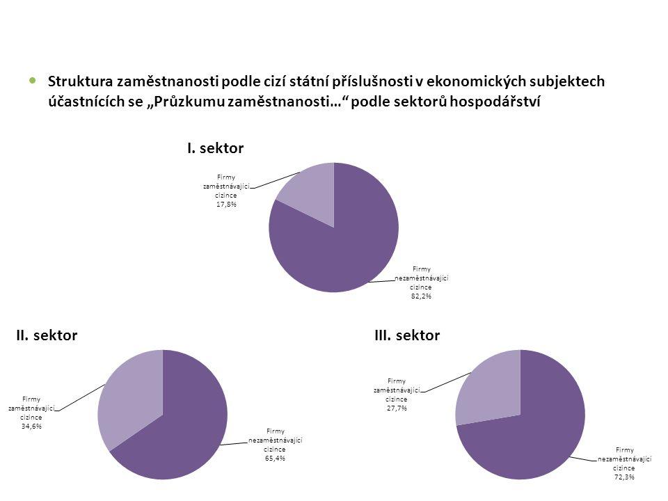 """Struktura zaměstnanosti podle cizí státní příslušnosti v ekonomických subjektech účastnících se """"Průzkumu zaměstnanosti… podle sektorů hospodářství"""