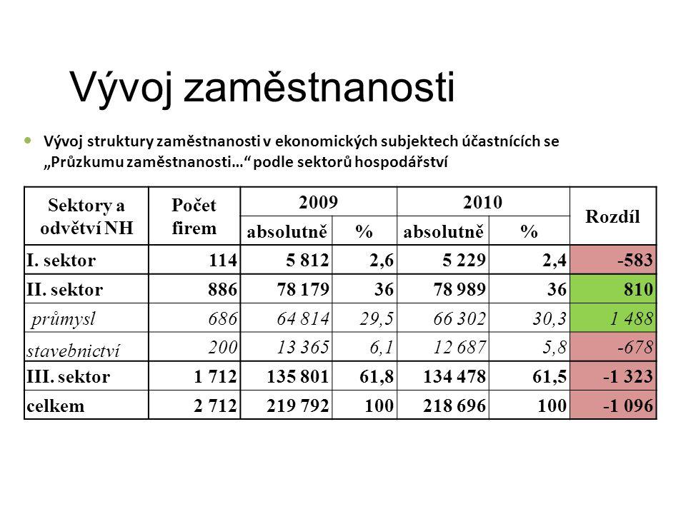 """Vývoj zaměstnanosti Vývoj struktury zaměstnanosti v ekonomických subjektech účastnících se """"Průzkumu zaměstnanosti… podle sektorů hospodářství Sektory a odvětví NH Počet firem 20092010 Rozdíl absolutně% % I."""