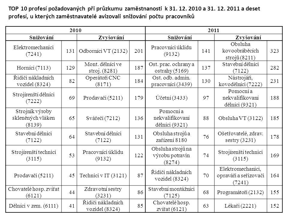 20102011 SnižováníZvyšováníSnižováníZvyšování Elektromechanici (7241) 131Odborníci VT (2132)201 Pracovníci úklidu (9132) 141 Obsluha kovoobráběcích strojů (8211) 323 Horníci (7113)129 Mont.